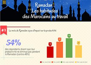Ramadan : Les habitudes des Marocains au travail
