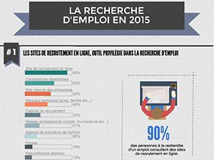 La recherche d'emploi en 2015 au Maghreb et en Afrique francophone